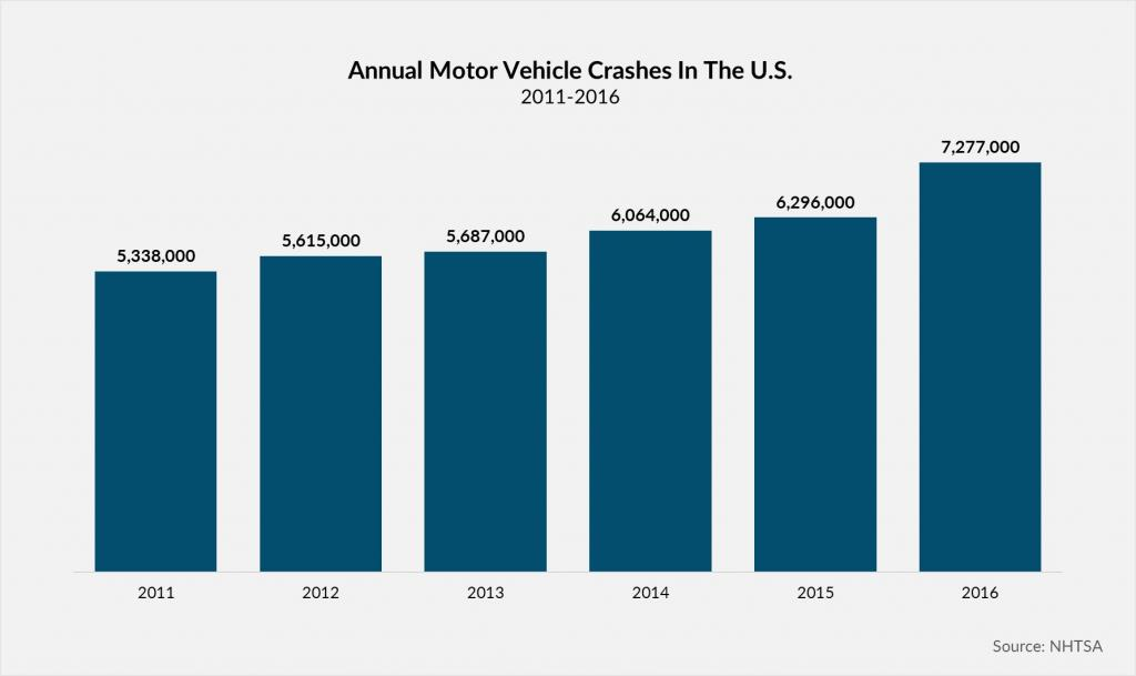 Annual Motor Vehicle Crashes in the U.S. 2011-2016